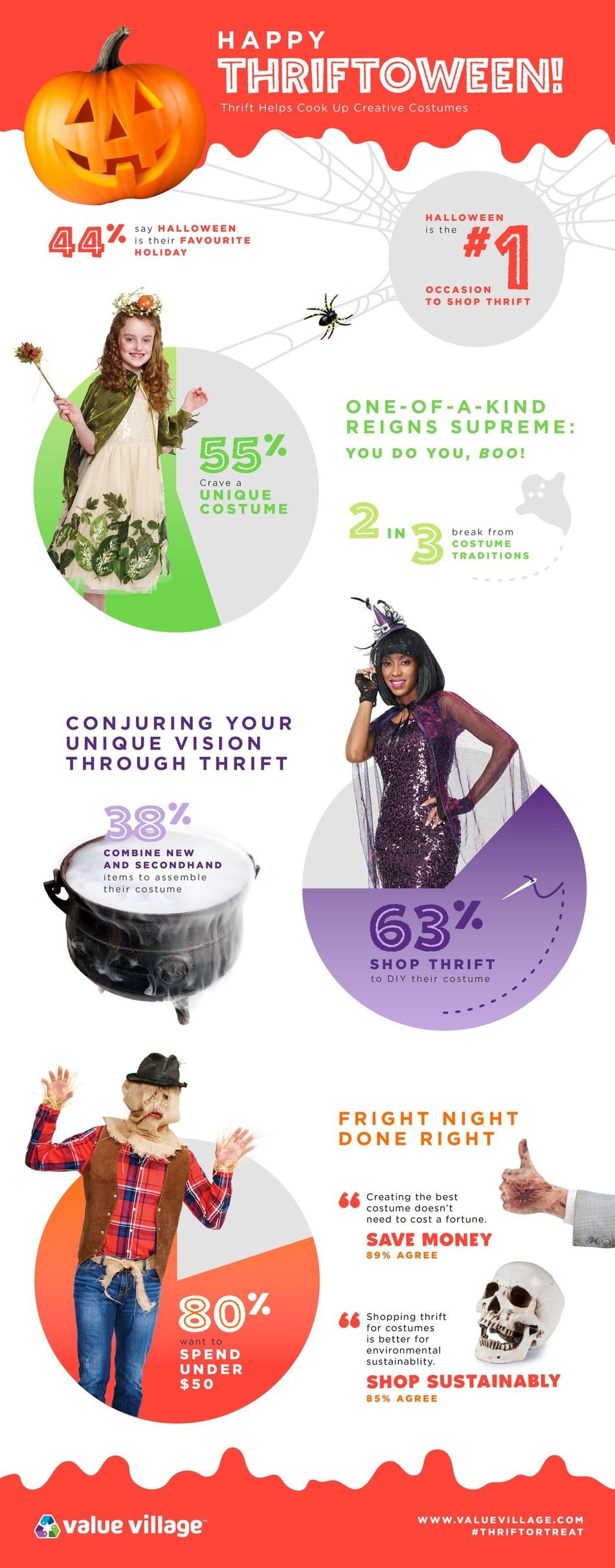Value Village Halloween Survey Infographic 2018