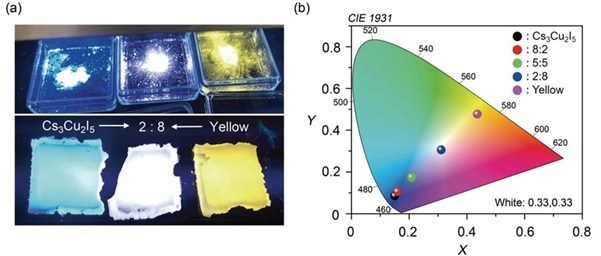 Fabrication of a white photoluminescent film (a) By mixing the proposed material with a yellow phosphor, a white photoluminescent film was made, demonstrating one of the potential applications of this novel material. (b) The color of the produced photoluminescent film can be changed by adjusting the ratio of the proposed material to the yellow phosphor used.