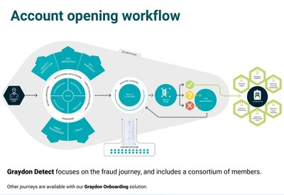 Account opening workflow (PRNewsfoto/Graydon UK)