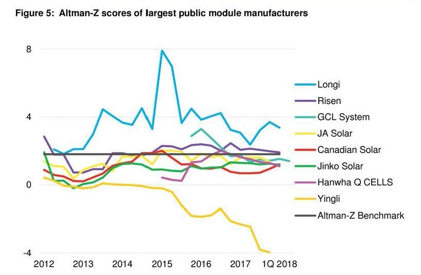 LONGi Solar ranks ahead of Altman-Z scores of the world's largest PV module makers in 2018-Q1