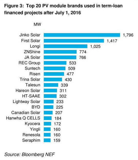Bloomberg New Energy Finance (BNEF) ranks LONGi Solar the top 3 most bankable PV module brand