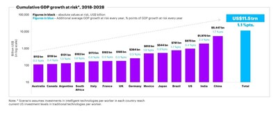 The growth premium in peril if economies are unable to meet the demand for skills (CNW Group/Accenture)