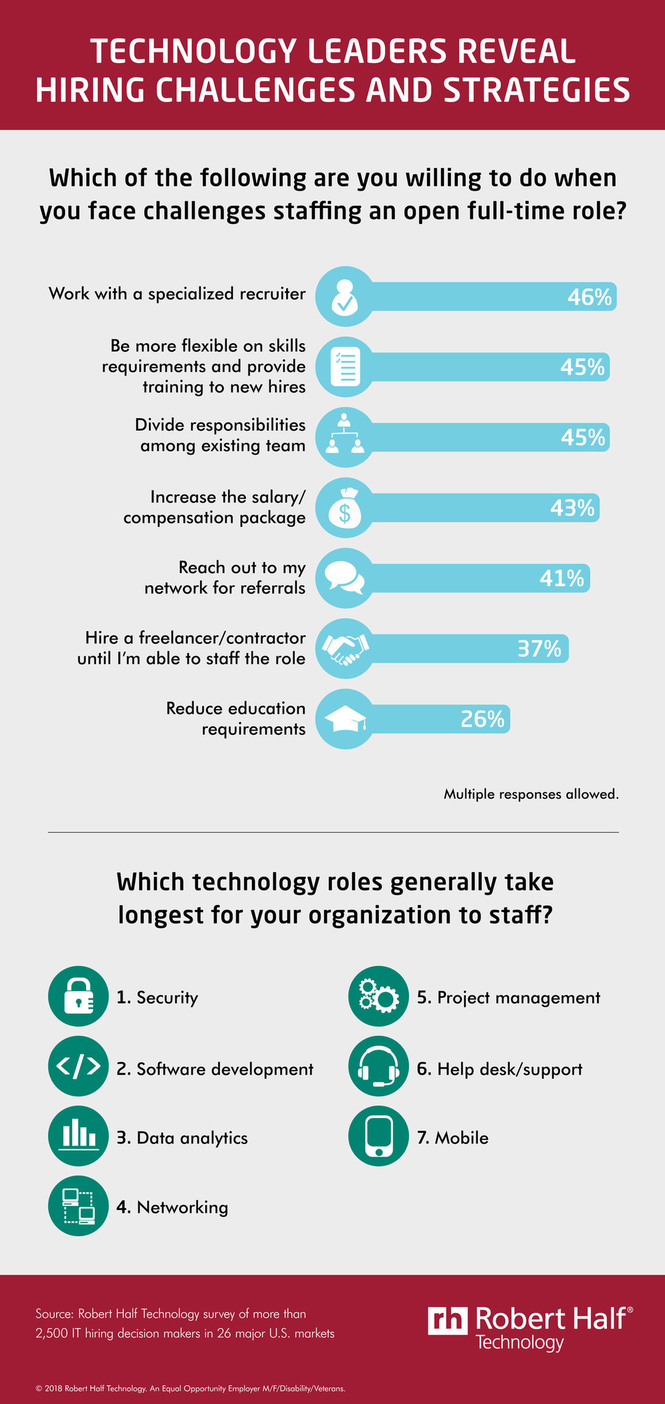 Unique hiring strategies by technology leaders.