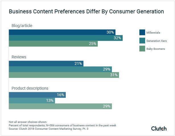 People's preferences for the business content they read online differs by generation, new survey data from Clutch finds.