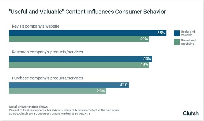 People take different actions depending on whether they consider a company's content useful and valuable or biased and unreliable, new data from Clutch reveals.