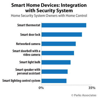 Parks Associates: Smart Home Devices: Integration with Security System