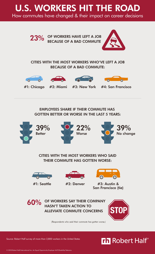 In a new Robert Half survey, 23% of workers said they've left a job due to a bad commute. Respondents in Chicago, Miami, New York and San Francisco have most often resigned for this reason. See the full infographic here: https://www.roberthalf.com/blog/compensation-and-benefits/us-workers-hit-the-road.