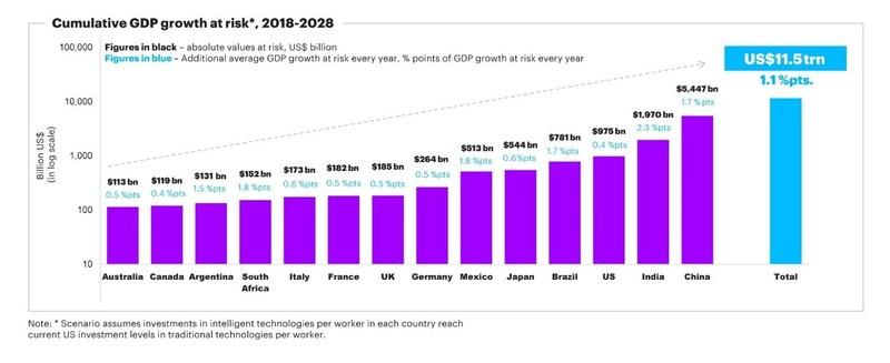 Gains de croissance en péril si les marchés ne parviennent pas à répondre aux besoins en matière de compétences (Groupe CNW/Accenture)