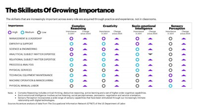 Les ensembles de compétences qui gagnent en importance dans tous les rôles sont acquis par la pratique et l'expérience. (Groupe CNW/Accenture)