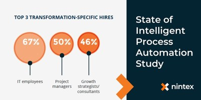 New research from Nintex shows that 71 percent of company decision makers find it difficult to hire for digital transformation roles. To address the talent gap, decision makers are specifically prioritizing hiring IT specialist (67 percent), project manager (50 percent) and consulting (46 percent) roles. Learn more at Nintex.com.