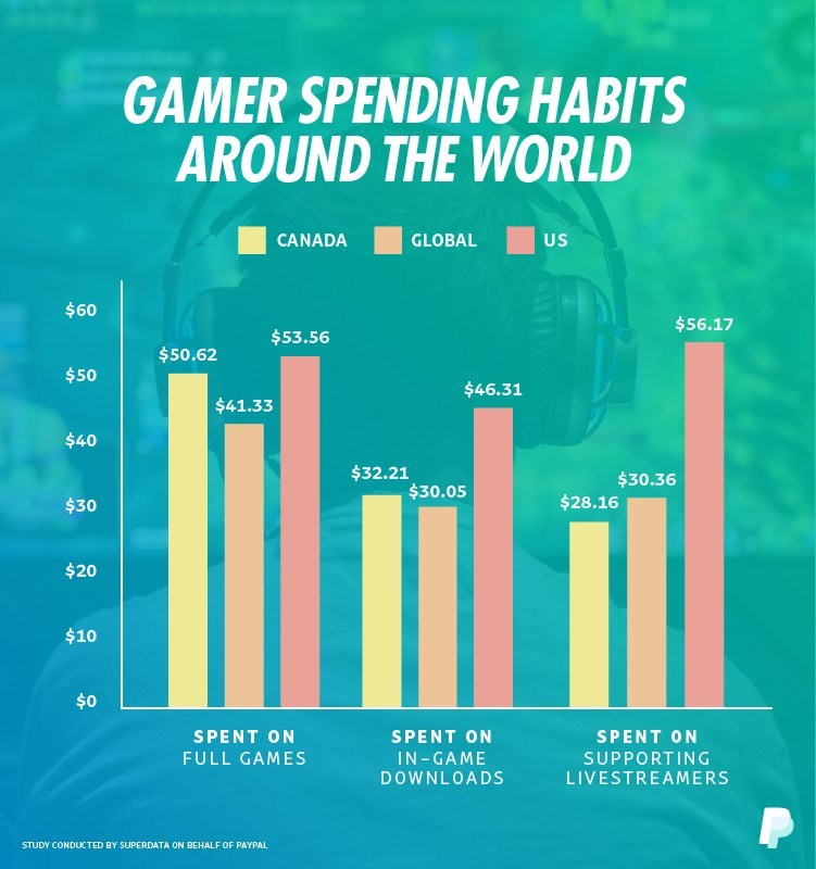 Gamer spending habits around the world (CNW Group/PayPal Canada)