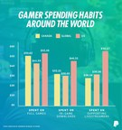 PayPal 2018 Global Gaming Insights: Canadian gamers spend 52 hours gaming online every month and more than half of them are women