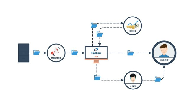 Pipeliner Automation Hub enables systems to work together to efficiently serve the customer