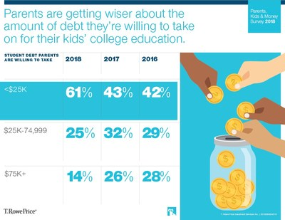Parents are less willing to take on college debt