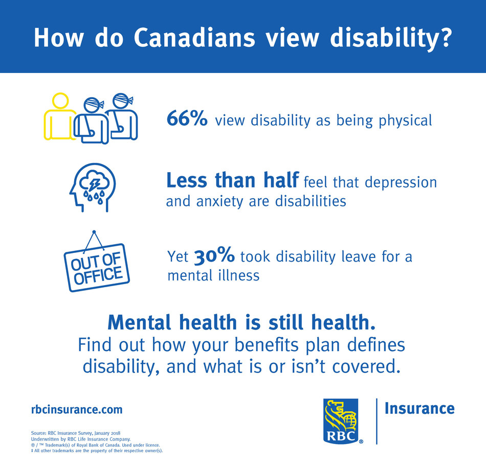 RBC Insurance: How do Canadians view disability? (CNW Group/RBC Insurance)
