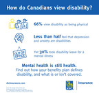 Mental health issues are less likely to be seen as a disability