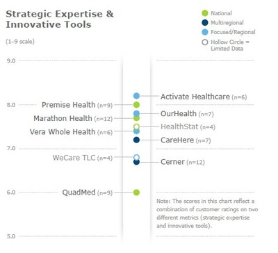 KLAS Report: Activate Healthcare Top Performing Worksite Health Firm in Overall Performance