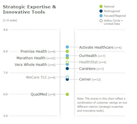 Activate Healthcare is the top performer in strategic expertise and innovative tools, compared to other worksite health providers.  Image via KLAS 2018 Worksite Health Services report.