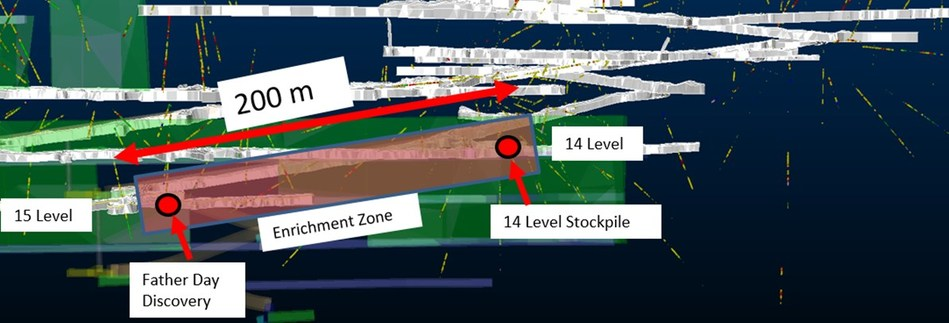 Fig. 1: Long Section of A Zone workings looking west, showing Father Day Discovery relative to 14 Level stockpile exploration drive. (CNW Group/RNC Minerals)