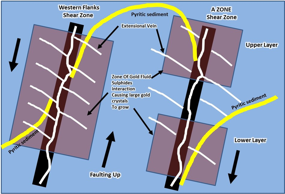 Figure 4: Preliminary conceptual structural model looking north along strike of the regional shear zones, showing pyritic sediments interface with A Zone & Western Flanks shear zones (CNW Group/RNC Minerals)