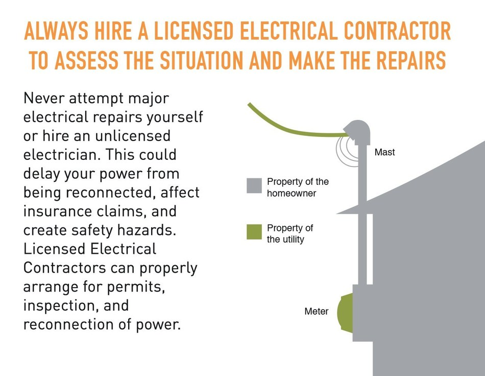 Reminder to always hire a Licensed Electrical Contractor to Assess Damage (CNW Group/Electrical Safety Authority)
