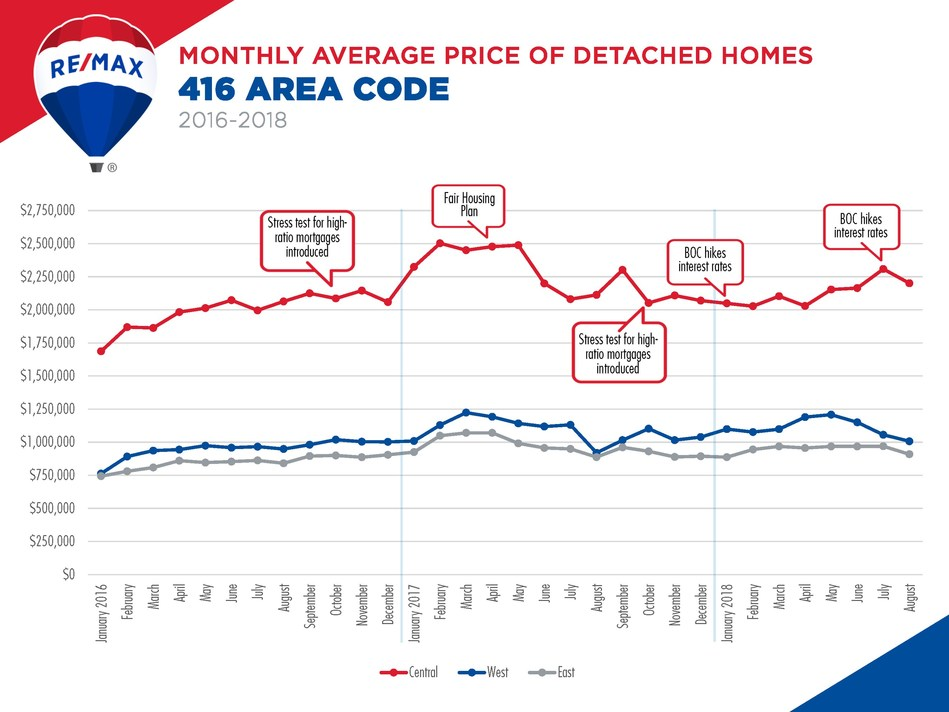 Monthly Average Price of Detached Homes - 416 Area Code (2016-2018) - Source: Toronto Real Estate Board MarketWatch, RE/MAX INTEGRA Ontario-Atlantic Canada Region (CNW Group/RE/MAX INTEGRA)