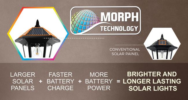 Benefits of Morph Technology
