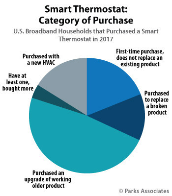 Parks Associates: Smart Thermostat: Category of Purchase