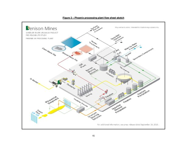 Figure 2 - Phoenix processing plant flow sheet sketch (CNW Group/Denison Mines Corp.)
