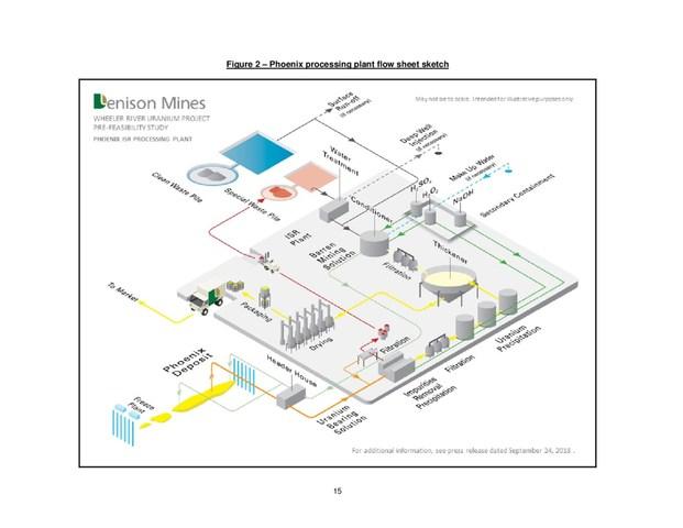 Figure 2 - Phoenix processing plant flow sheet sketch (CNW Group/Denison Mines Corp.)