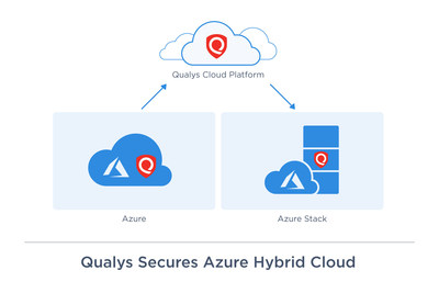 Qualys secures Azure hybrid cloud