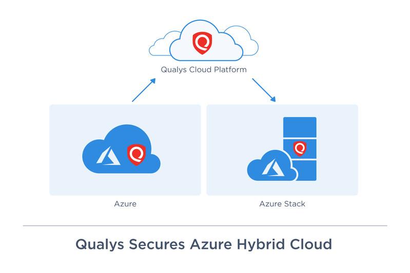 Qualys secures Azure hybrid cloud