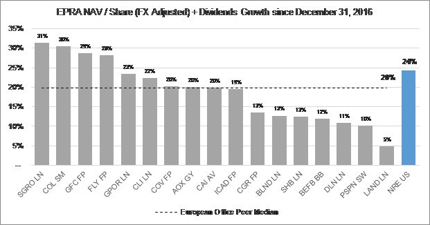 Appendix 2: NAV/Share Change since Q4 2016 Comparison – NRE vs. Public European Commercial Office REITs. Note: Prices and market data as of September 24, 2018. Current NAV per share represents most recently reported EPRA NAV per share. NAV growth adjusted for estimated FX currency exposure and movement since December 31, 2016, and dividends through June 30, 2018. European Office peers include SEGRO PLC (SGRO LN), CA Immobilien Anlagen AG (CAI AV), Inmobiliaria Colonial Socimi SA (COL SM), Alstria Office REIT-AG (AOX GY), ICADE (ICAD FP), Gecina SA (GFC FP), Shaftesbury PLC (SHB LN), Covivio (COV FP), PSP Swiss Property AG (PSPN SW), Befimmo S.A. (BEFB BB), Great Portland Estates PLC (GPOR LN), Derwent London PLC (DLN LN), CLS Holdings PLC (CLI LN), The British Land Company PLC (BLND LN), and Land Securities Group PLC (LAND LN). Source: Company filings and presentations, Bloomberg.
