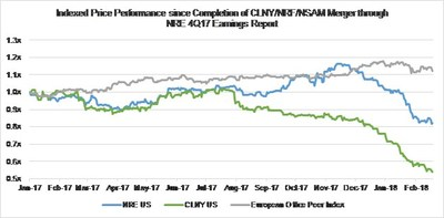 Appendix 4A: Stock Price Performance Comparison since Completion of CLNY / NRF / NSAM Merger – NRE vs. CLNY vs. Public European Commercial Office REITs. European Office Peer Index represents an equal-weight index of peers which include SEGRO PLC (SGRO LN), CA Immobilien Anlagen AG (CAI AV), Inmobiliaria Colonial Socimi SA (COL SM), Alstria Office REIT-AG (AOX GY), ICADE (ICAD FP), Gecina SA (GFC FP), Shaftesbury PLC (SHB LN), Covivio (COV FP), PSP Swiss Property AG (PSPN SW), Befimmo S.A. (BEFB BB), Great Portland Estates PLC (GPOR LN), Derwent London PLC (DLN LN), CLS Holdings PLC (CLI LN), The British Land Company PLC (BLND LN), and Land Securities Group PLC (LAND LN). Source: Bloomberg.