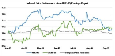 Appendix 4B: Stock Price Performance Comparison since NRE's FY 2017 Earnings Report – NRE vs. CLNY vs. Public European Commercial Office REITs. European Office Peer Index represents an equal-weight index of peers which include SEGRO PLC (SGRO LN), CA Immobilien Anlagen AG (CAI AV), Inmobiliaria Colonial Socimi SA (COL SM), Alstria Office REIT-AG (AOX GY), ICADE (ICAD FP), Gecina SA (GFC FP), Shaftesbury PLC (SHB LN), Covivio (COV FP), PSP Swiss Property AG (PSPN SW), Befimmo S.A. (BEFB BB), Great Portland Estates PLC (GPOR LN), Derwent London PLC (DLN LN), CLS Holdings PLC (CLI LN), The British Land Company PLC (BLND LN), and Land Securities Group PLC (LAND LN). Source: Bloomberg.