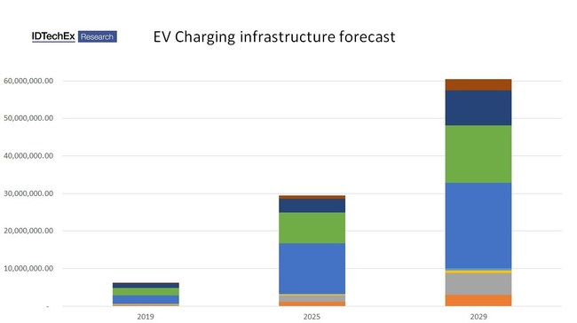 State of the art in electric vehicle charging technologies. Source: IDTechEx Research