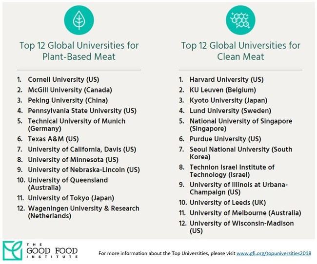 The Good Food Institute (www.gfi.org) has identified 24 global universities with the greatest potential to advance the fields of plant-based and clean meat based on their relevant technical expertise, research capabilities, and private-sector partnerships. They are listed in alphabetical order.