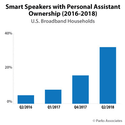 Parks Associates: Smart Speakers with Personal Assistant Ownership