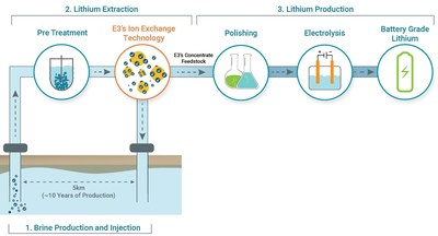 Figure 1: Overview of E3's Proposed Process Flow Sheet (CNW Group/E3 Metals Corp.)