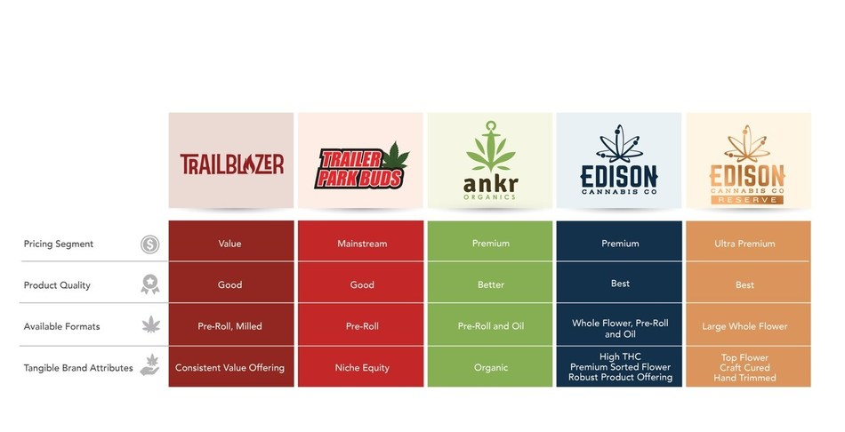 Organigram's recreational brands. (CNW Group/OrganiGram)