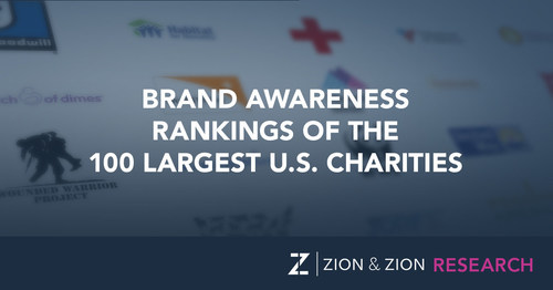 Brand Awareness Rankings of the 100 Largest U.S. Charities from the Zion & Zion Research Team