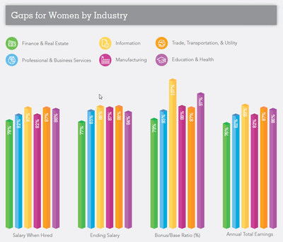 Rethinking Gender Pay Inequity in a More Transparent World - Pay Gaps for Women by Industry, ADP Research Institute(r)