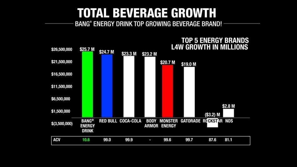 So, what is the real reason why competitors are so worried about Bang? If you have any doubts, the chart above will clear up any confusion. Bang is not only America's top growing energy drink. By beating multi-billion-dollar giants, Bang is the #1 overall growth-beverage in the entire non-alcoholic beverage industry! And, Bang's monumental achievement was accomplished with just 10.6% market share compared with other famous beverages having market share 8 to 10 times greater than Bang. A meritless and frivolous lawsuit has no chance to prevent the inevitability of Bang's meteoric rise to the top!