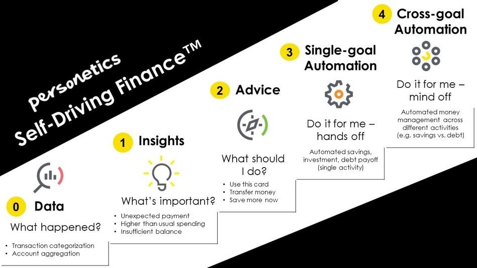 Personetics Self-Driving Finance (tm) (PRNewsfoto/Personetics)