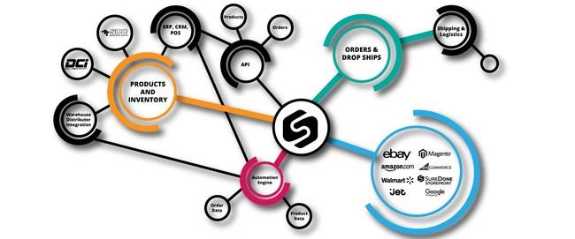 The SureDone Ecosystem