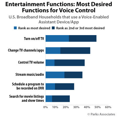 Parks Associates: Entertainment Functions: Most Desired Functions for Voice Control