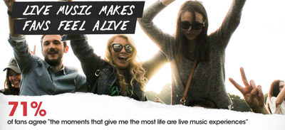 GLOBAL STUDY REVEALS WHY LIVE MUSIC IS ONE OF THE MOST POWERFUL HUMAN EXPERIENCES AND THE ULTIMATE ESCAPE FROM DIGITAL OVERLOAD