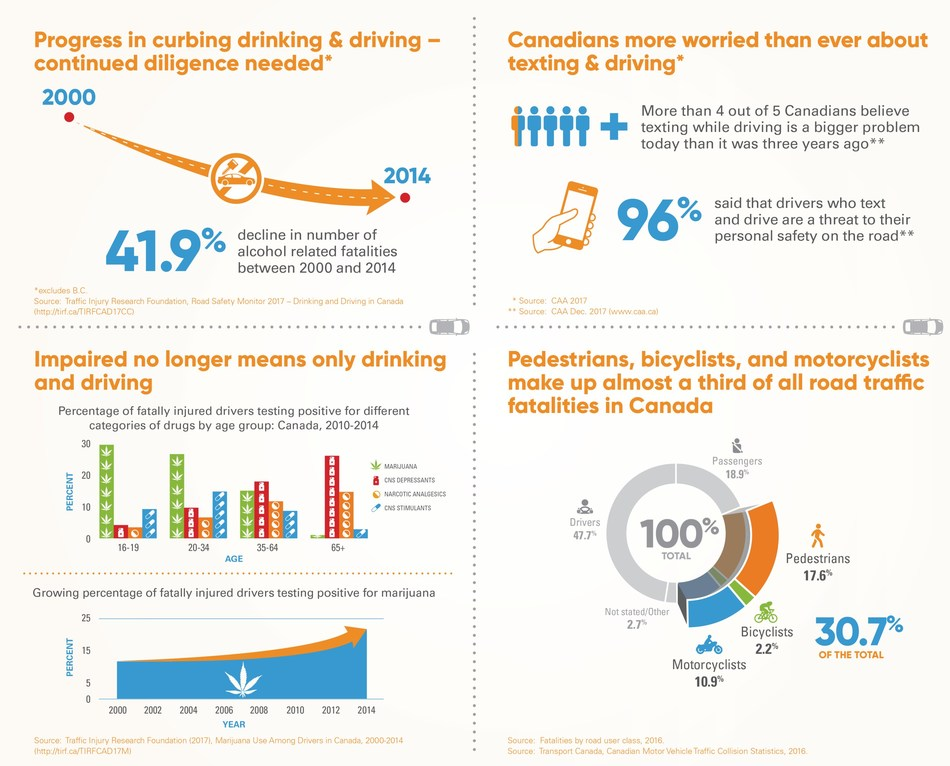 Community forums strive to shift social norms, make Canadian roads safer (CNW Group/Labatt Breweries of Canada)