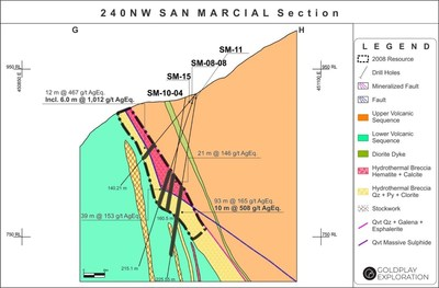 Figure 3: San Marcial Cross Section G-H (CNW Group/Goldplay Exploration Ltd)