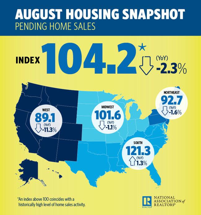 2018 August Pending Home Sales